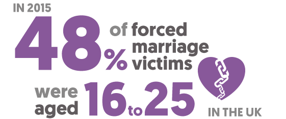 In 2015 48% of forced marriage victims were aged between 16 and 25